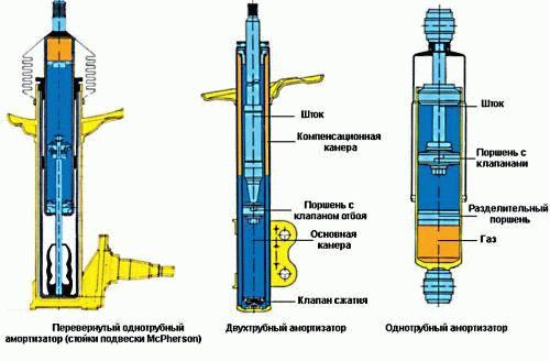 kakprokachatamortizatoriperedustanovkoy_18B0EF35.jpg