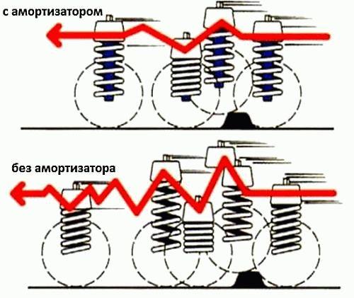 kakprokachatamortizatoriperedustanovkoy_B764BFC7.jpg